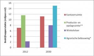 Lege bedrijfsoppervlaktes 2012 en 2030